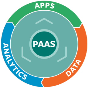 PaaS_PivotalCycle